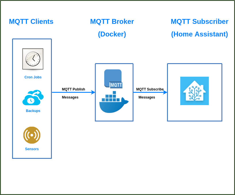 MQTT, Home Assistant and Docker together