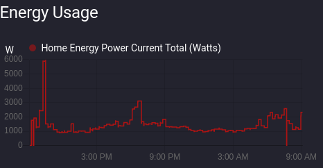 Realtime Power Usage